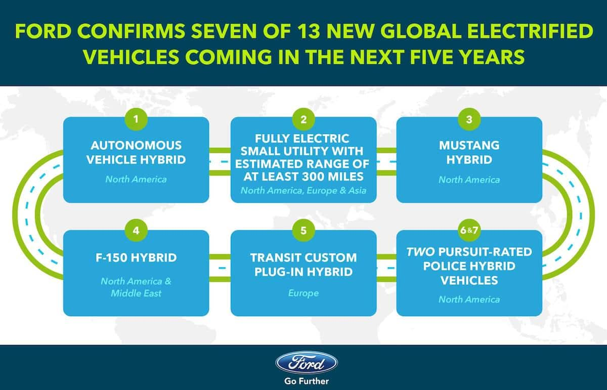 Ford Transit Compact plug-in hybrid annoucned