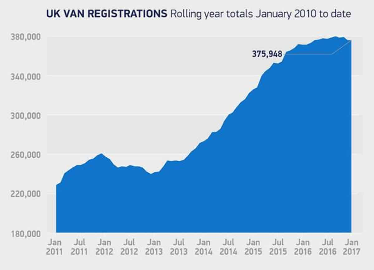 Van sales to Jan 17