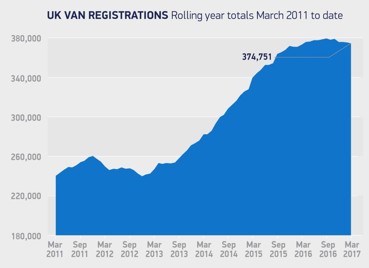 Graph showing UK van registrations from March 2011 - March 2017