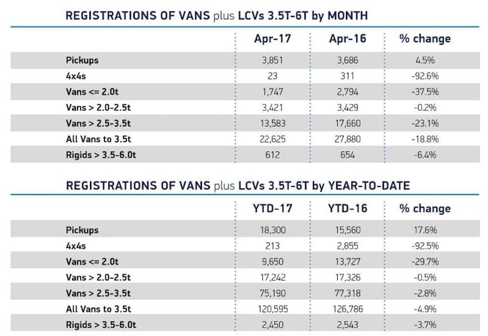 Table of new LCV registrations in April 2017 (The Van Expert)