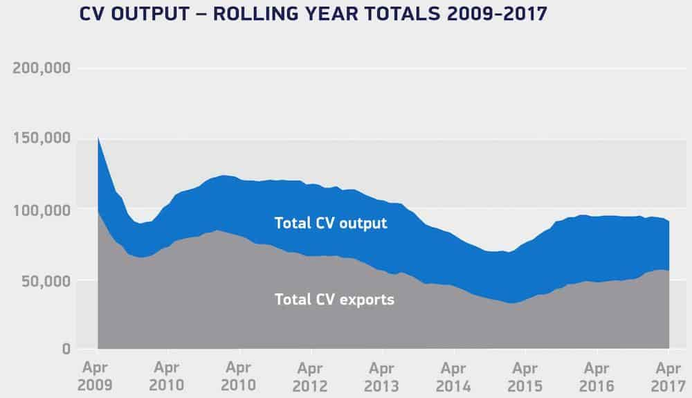 Decline in UK CV production continues
