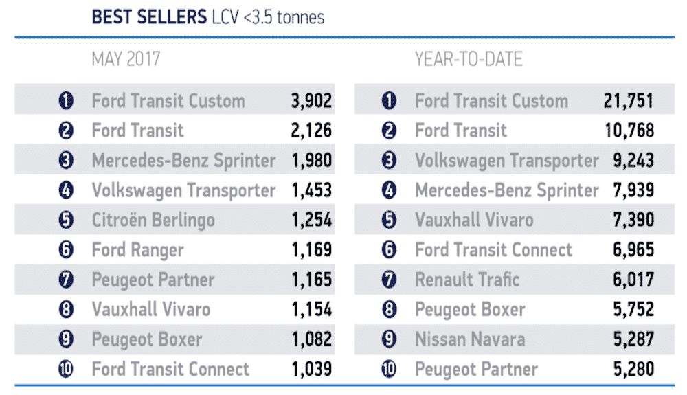 Table of best-selling LCVs May 2017