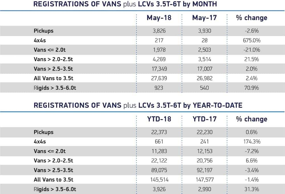 New LCV registrations May 2018