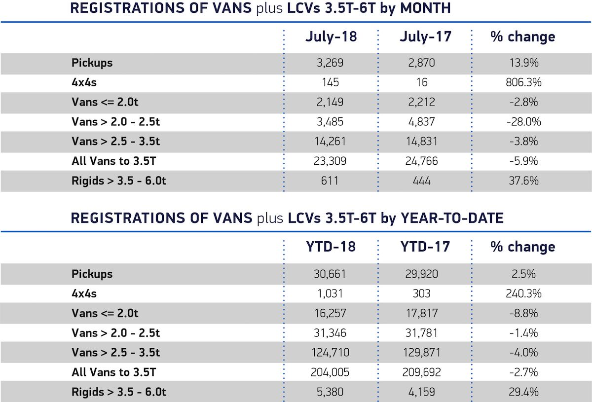 LCV registrations July 2018