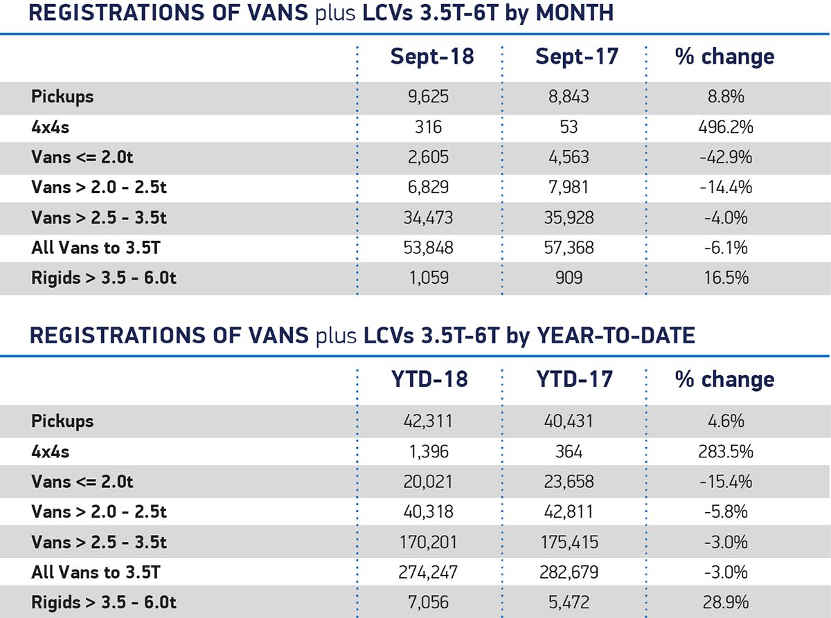 New LCV registrations, September 2018