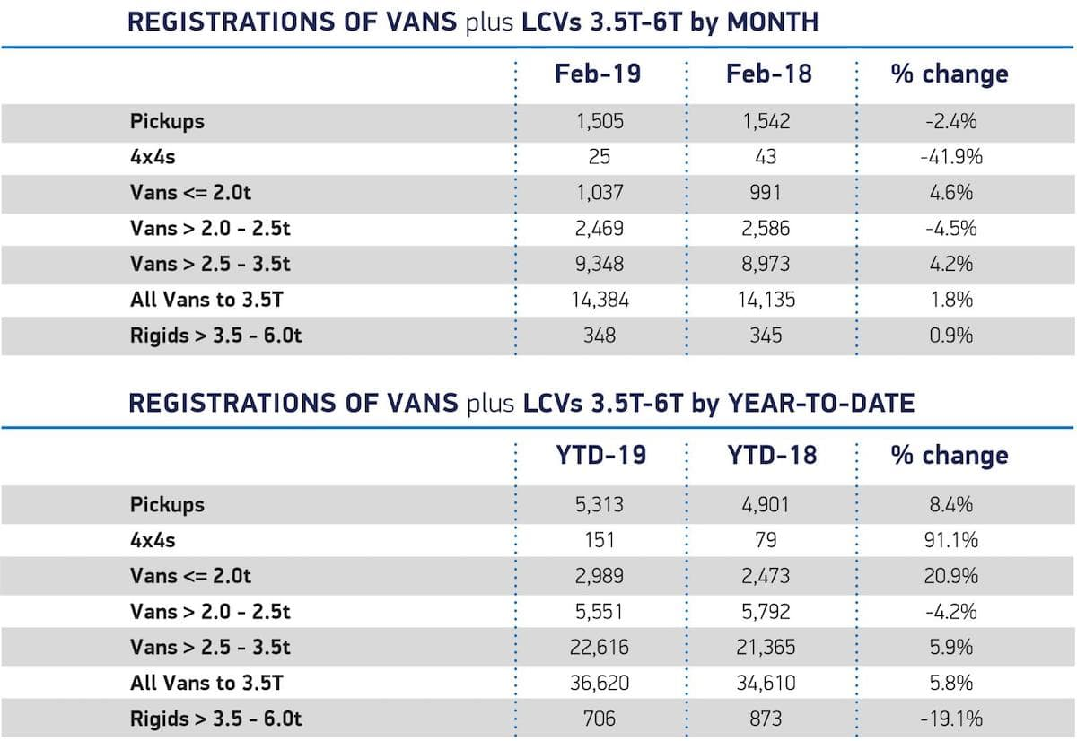 New LCV registrations - February 2019