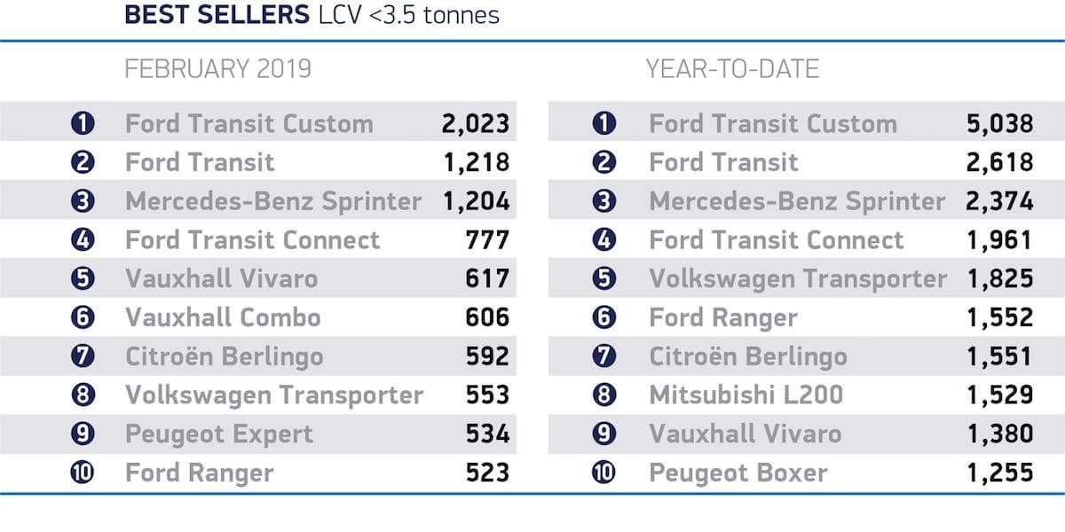 Best-selling LCVs - February 2019