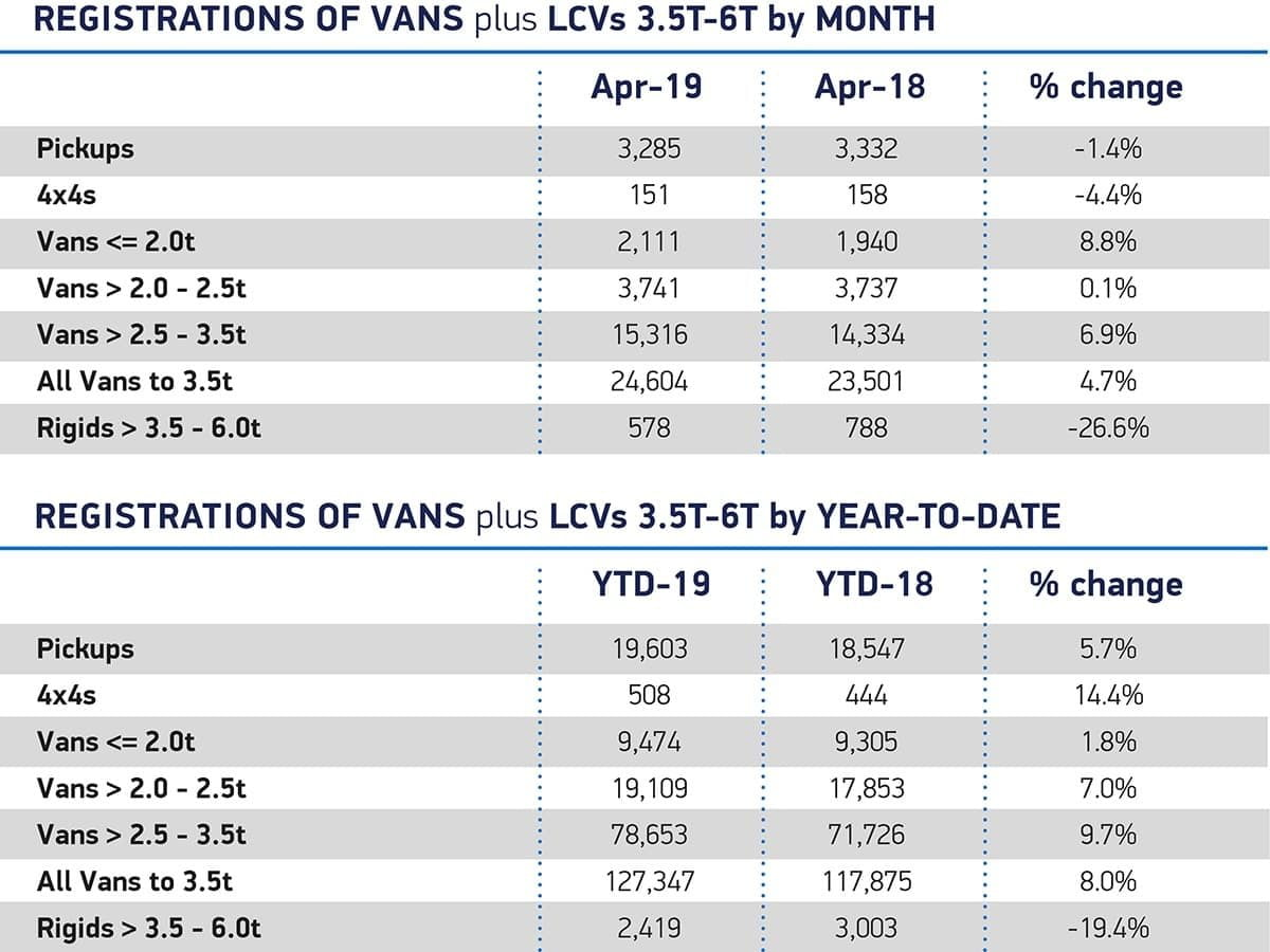 New LCV registrations April 2019 | The Van Expert